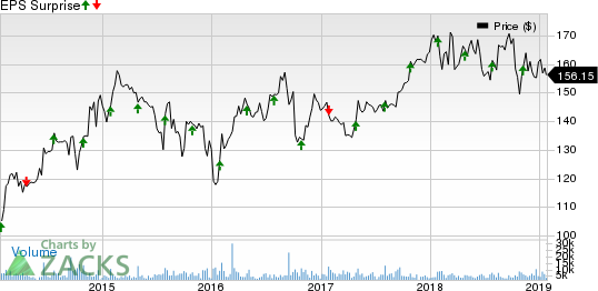 Air Products and Chemicals, Inc. Price and EPS Surprise