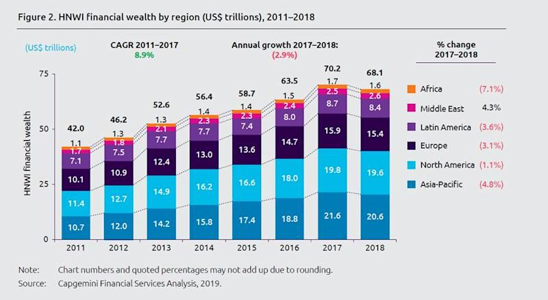 How the wealth of the world's millionaires has changed over time. Photo: Capgemini
