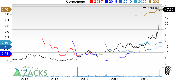 Array BioPharma Inc. Price and Consensus