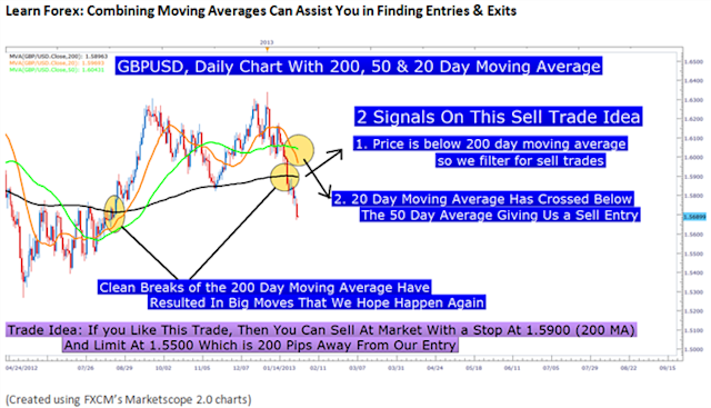 Four Highly Effective Trading Indicators Every Trader Should