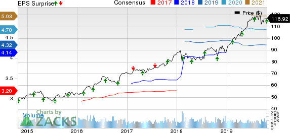 Waste Management, Inc. Price, Consensus and EPS Surprise