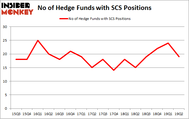 No of Hedge Funds with SCS Positions