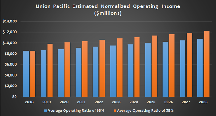 Chart showing Union Pacific's theoretical operating income.