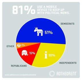 With the U.S. Presidential Election Looming, New Study Shows How Consumers Use Their Mobile Devices to Access Political News and Content