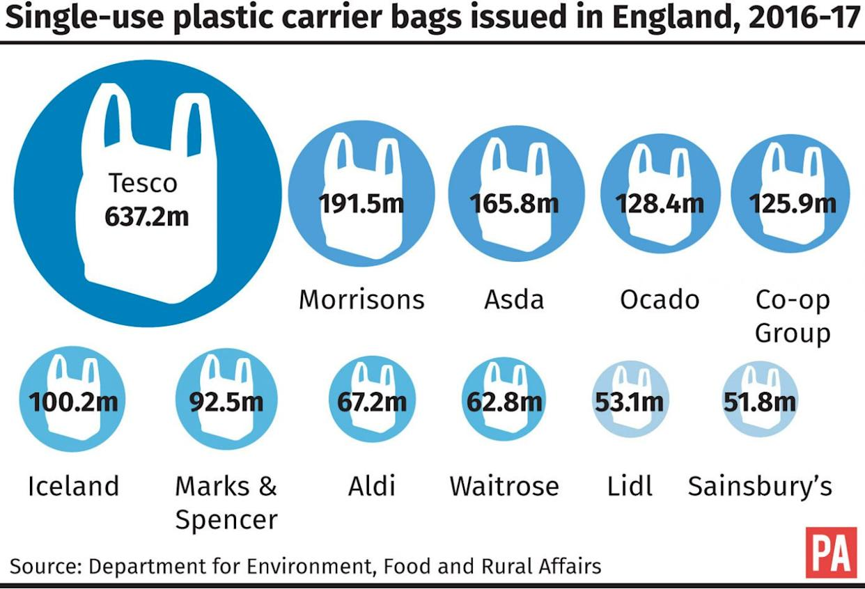 Single-use plastic carrier bags issued in England, 2016-17