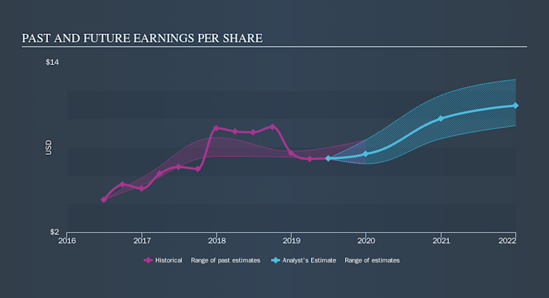 NYSE:LNC Past and Future Earnings, September 12th 2019