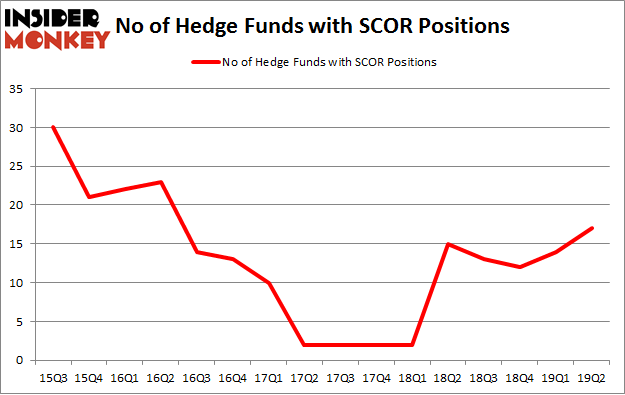 No of Hedge Funds with SCOR Positions