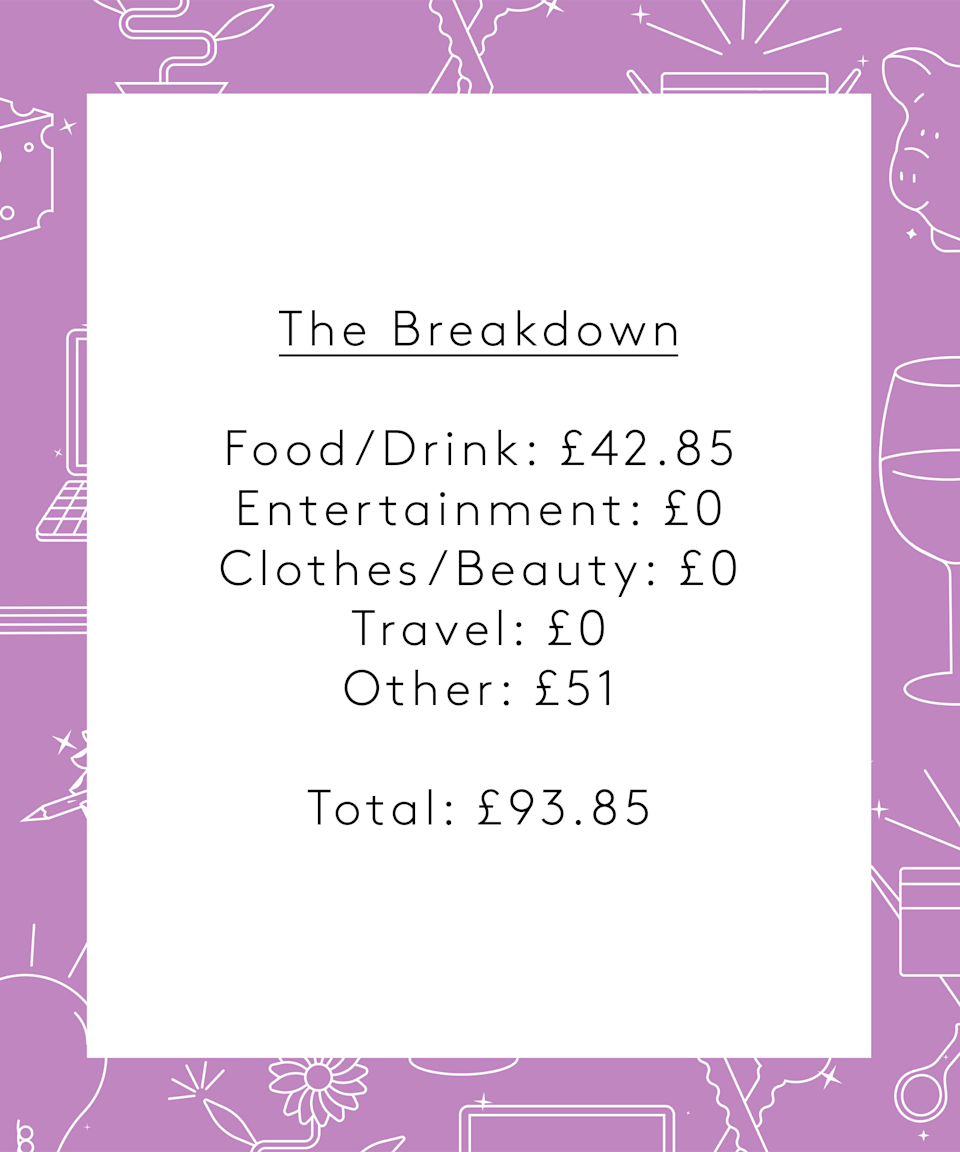 """<strong>The Breakdown</strong><br><br>Food/Drink: £42.85<br>Entertainment: £0<br>Clothes/Beauty: £0<br>Travel: £0<br>Other: £51<br><br><strong>Total: £93.85<br></strong><br><strong>Conclusion</strong><br><br>""""I think this has been fairly representative of my spending during lockdown, previously I would have spent a lot more on travel and entertainment. I normally try and save about £300-400 a month but having seen how little I spend, I think I really should try and save more, at least while we are in lockdown. It was also interesting to see how connected mine and my boyfriend's spending is. Most of the things either of us bought this week were shared (coffee, snacks, lunches, etc.). I don't think this is a problem necessarily but I think this has spilled over into how we manage bills and our separate savings. We save the same amount as each other each month and he pays all the bills and I have a standing order set up to pay him back at the start of the month, so I don't really have a good understanding of what bills we pay and how much everything costs. I think relying on him to sort everything in this way is part of the reason I find money management so confusing, and it is important that I learn more about this independently."""""""