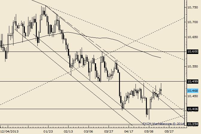 USDOLLAR Falls Short of Early Month High