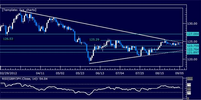 GBPJPY_Classic_Technical_Report_09.06.2012_body_Picture_5.png, GBPJPY Classic Technical Report 09.06.2012