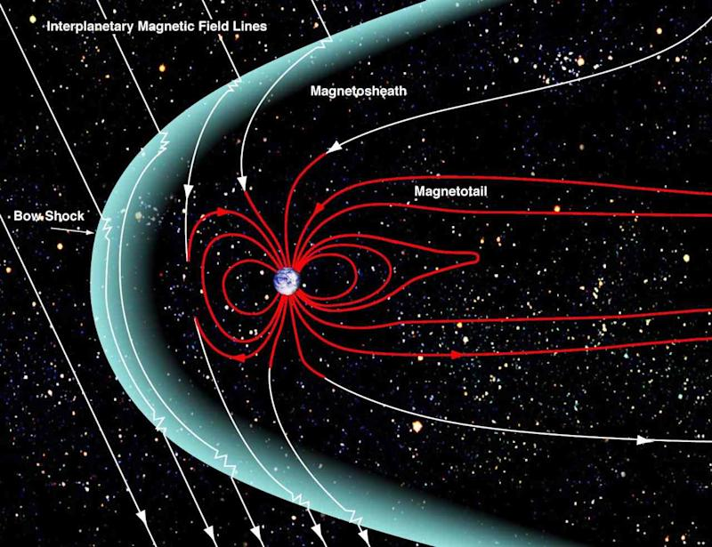 An illustration of how the magentosphere, solar wind and geotail interact with one another.