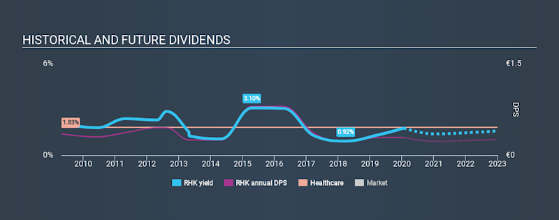 XTRA:RHK Historical Dividend Yield, January 21st 2020