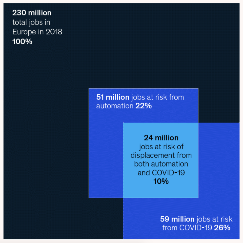(Source: McKinsey Global Institute, The future of work in Europe: Automation, workforce transitions, and the shifting geography of employment)