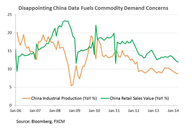 Copper Dips As China Data Disappoints, Gold Exposed To USD Recovery
