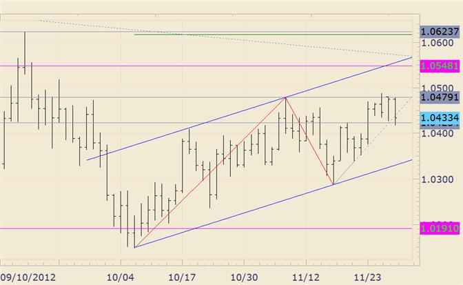 FOREX_Technical_Analysis_AUDUSD_Confined_to_Tight_Range_for_4th_Day_body_audusd.png, FOREX Technical Analysis: AUD/USD Confined to Tight Range for 4th Day