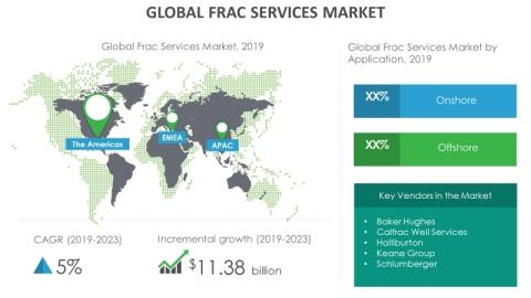 Growth of Frac Services Market to be Impacted by Adoption of Supercritical Carbon Dioxide in Fracking   Technavio