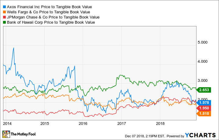 AX Price to Tangible Book Value Chart