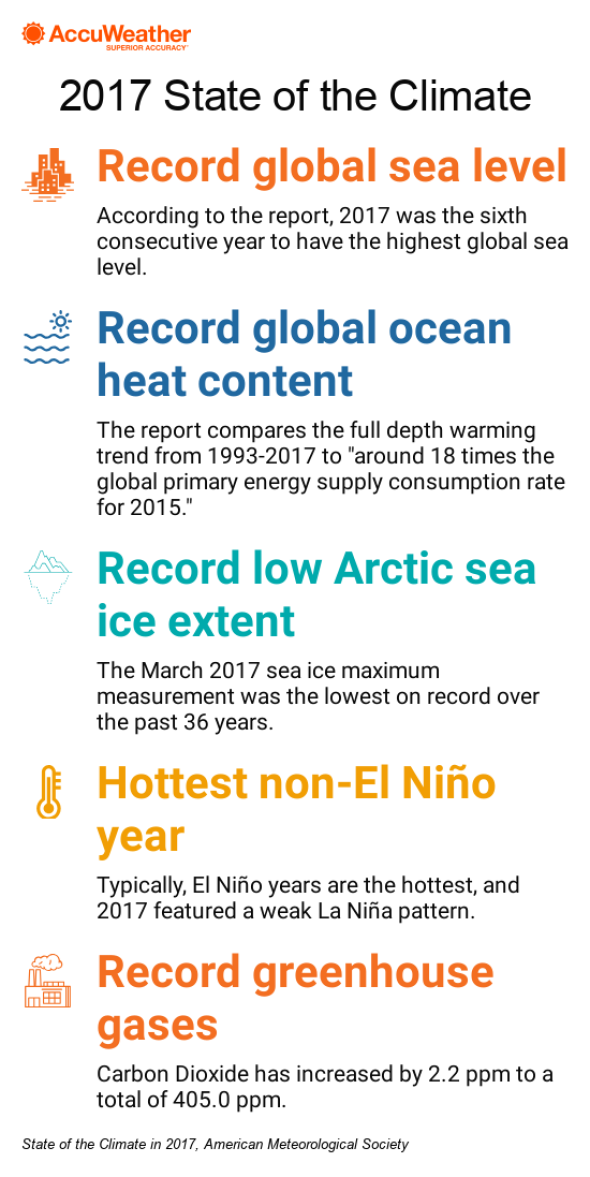 State of Climate 2017