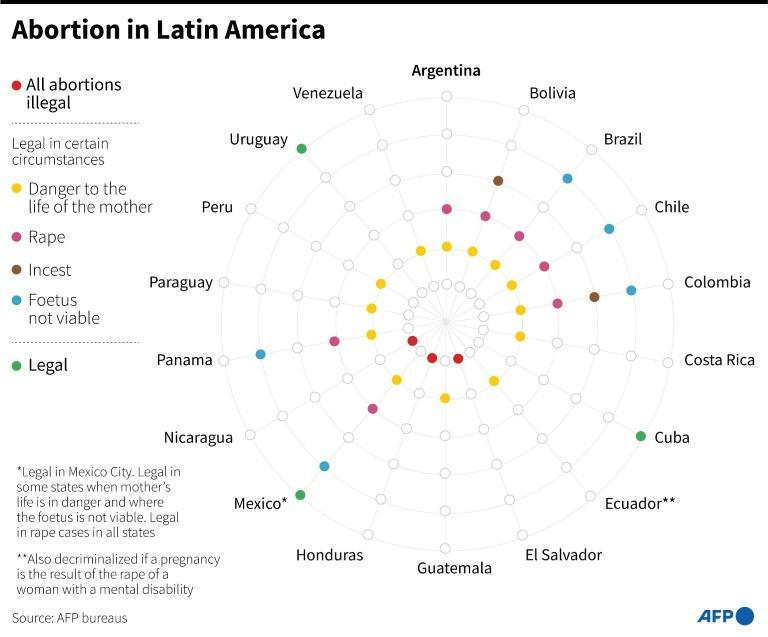 Latin American countries' position on abortion