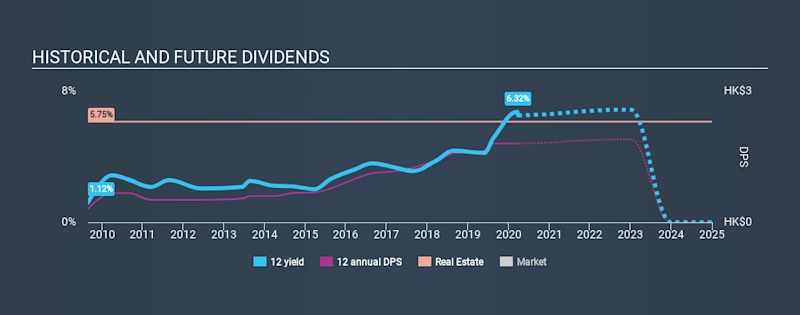 SEHK:12 Historical Dividend Yield, March 26th 2020