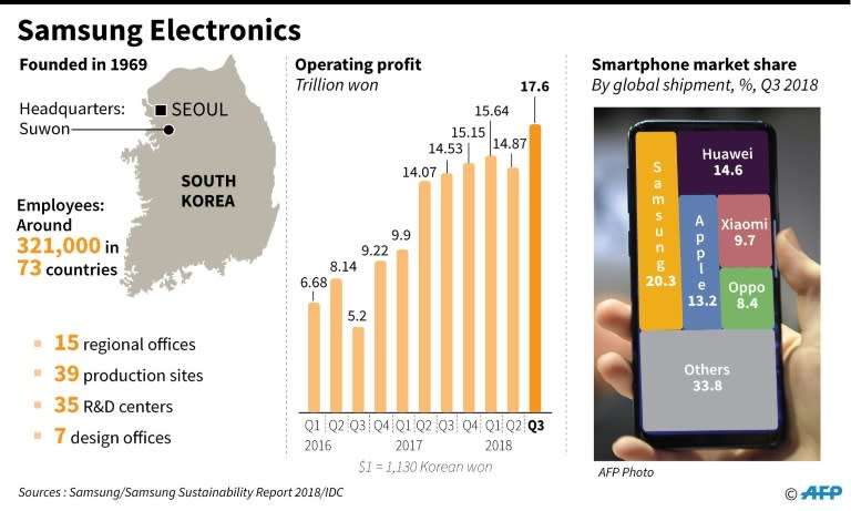 Factfile on Samsung Electronics, including profit and smartphone market share