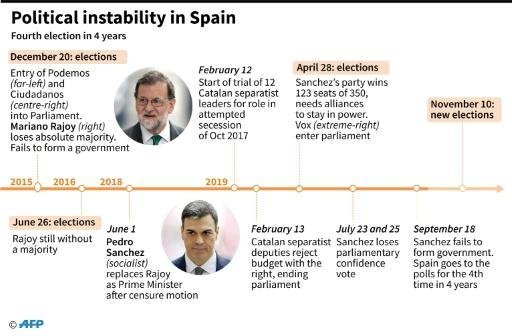 Key dates in Spanish politics since 2015