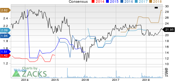 Top Ranked Income Stocks to Buy for July 16th:KNOT Offshore Partners(KNOP)