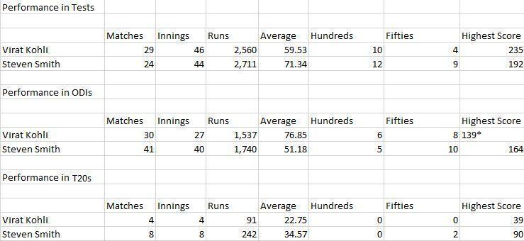 (This table shows the statistics and performances of Kohli and Smith while playing as captains across all three formats)