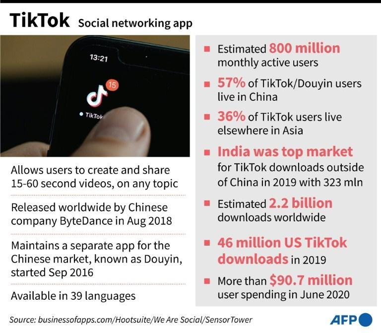 Factfile on Chinese video-sharing social networking app TikTok