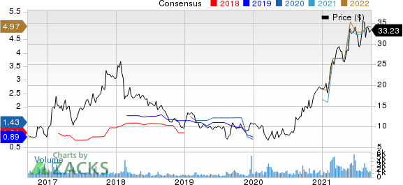 Textainer Group Holdings Limited Price and Consensus