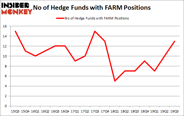 Is FARM A Good Stock To Buy?