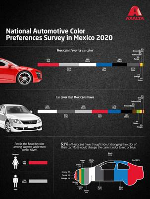 Axalta's second-annual National Automotive Color Preferences Survey revealed that nearly 60% of Mexicans prefer red, silver or white automobiles.