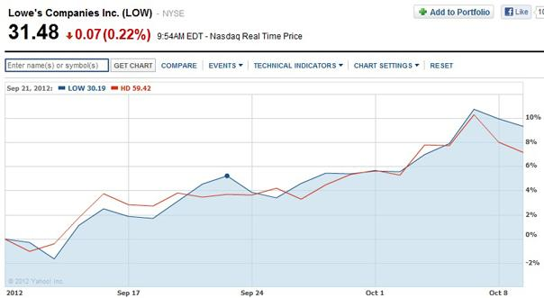 Lowe's 1-Month Chart