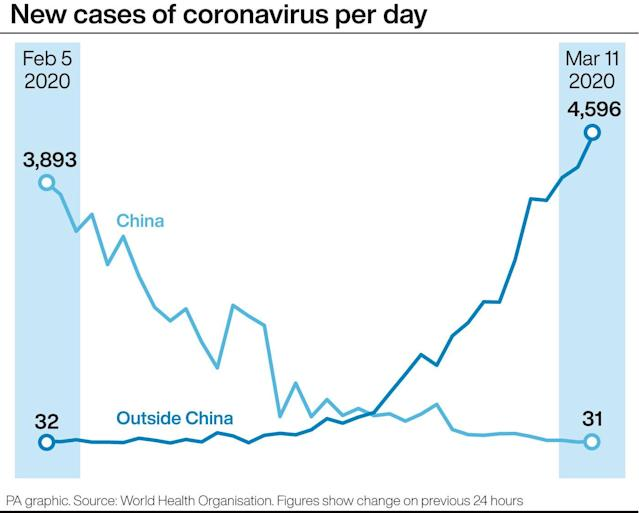 Numbers of new cases of coronavirus per day in China have been falling since February. (Picture: PA Graphics