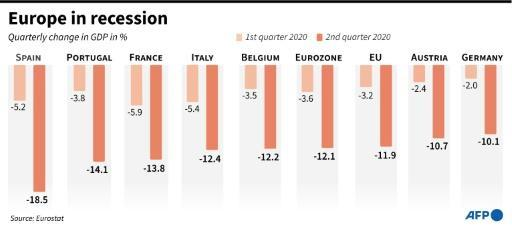 GDP for Q1 and Q2 2020 in the EU, eurozone and selected EU states