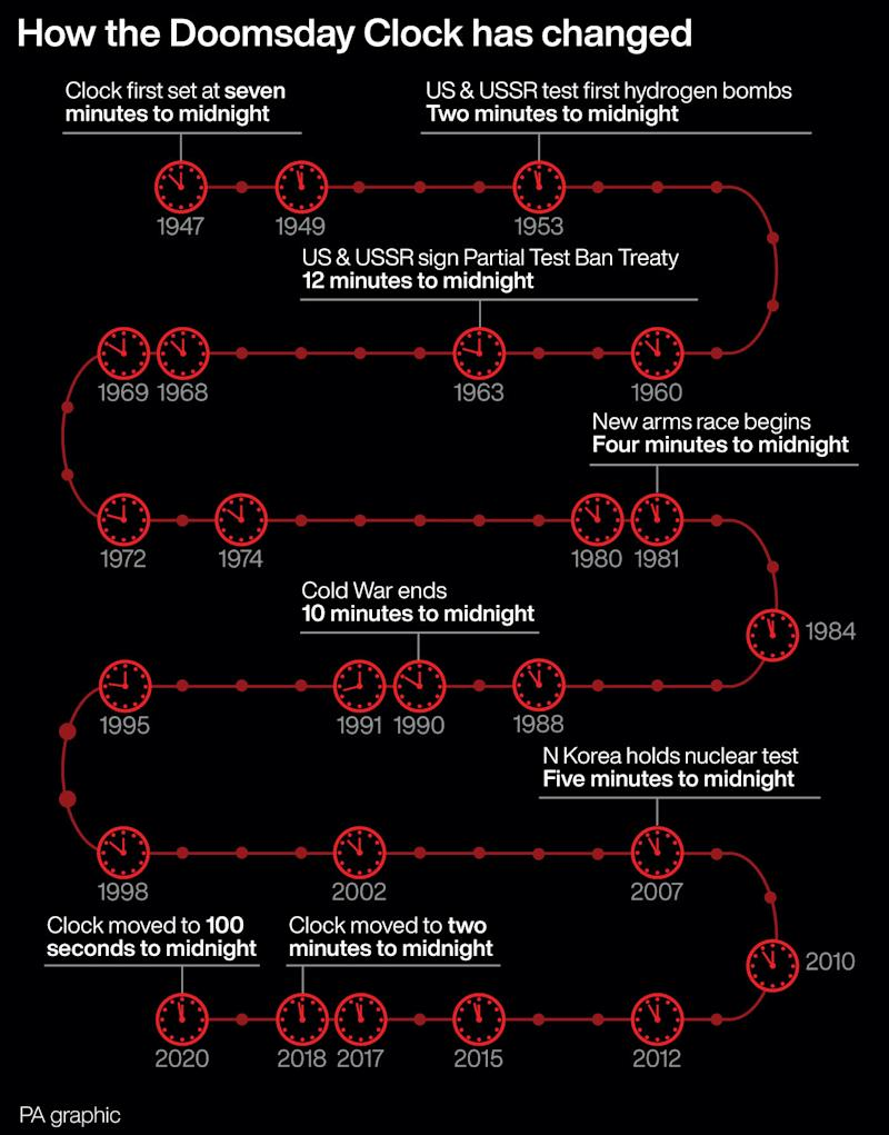 How the Doomsday Clock has changed. See story SCIENCE Doomsday. Infographic PA Graphics
