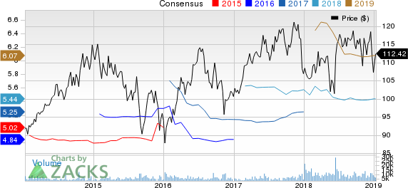 Sempra Energy Price and Consensus