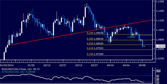 USD/CAD Technical Analysis – Sellers Clear April Bottom