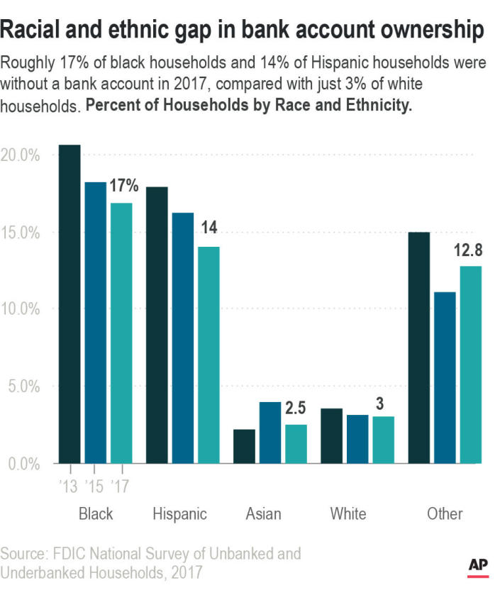 Roughly 17% of black households and 14% of Hispanic households were without a bank account in 2017, compared with just 3% of white households. <b>Percent of Households by Race and Ethnicity.</b>