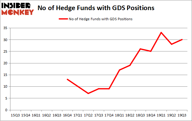 Is GDS A Good Stock To Buy?