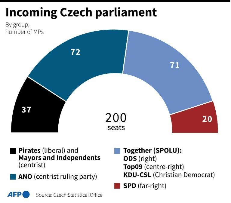 The incoming Czech parliament, according to election results from the Czech Statistical Office (AFP/Laurence SAUBADU)