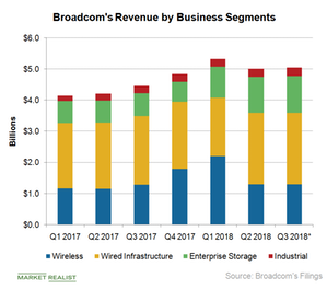 What Should Investors Expect from Broadcom's Fiscal Q3 2018 Revenue?