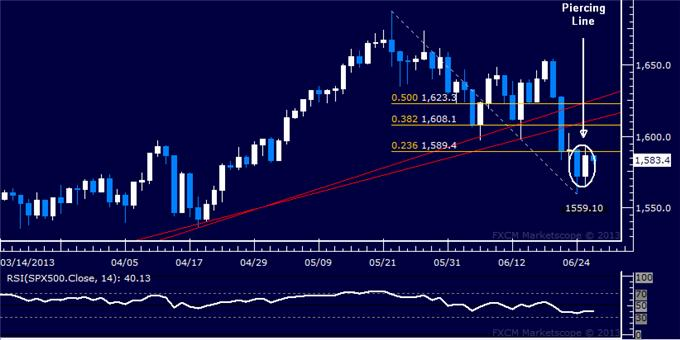 Forex_US_Dollar_Vulnerable_SP_500_and_Crude_Oil_May_Recover_body_Picture_6.png, US Dollar Vulnerable, S&P 500 and Crude Oil May Recover