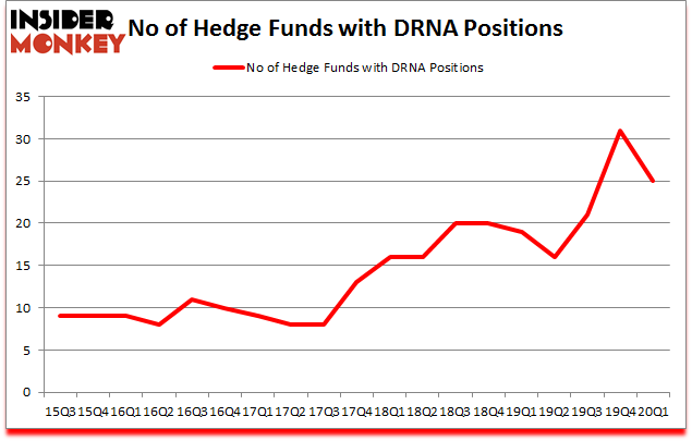 Is DRNA A Good Stock To Buy?