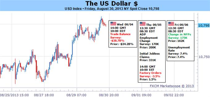 forex_us_dollar_to_see_substantial_volatility_as_forex_markets_heat_up_body_Picture_5.png, These Key Events Could Force the US Dollar Significantly Higher
