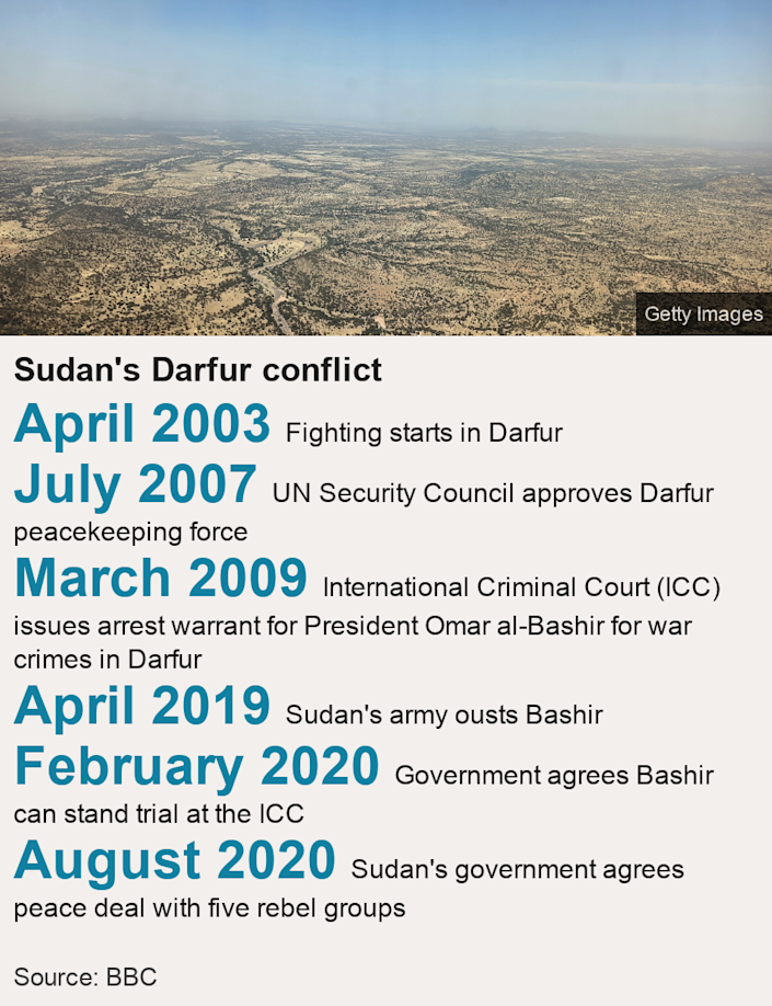 Sudan's Darfur conflict.   [ April 2003 Fighting starts in Darfur ],[ July 2007 UN Security Council approves Darfur peacekeeping force  ],[ March 2009 International Criminal Court (ICC) issues arrest warrant for President Omar al-Bashir for war crimes in Darfur ],[ April 2019  Sudan's army ousts Bashir ],[ February 2020  Government agrees Bashir can stand trial at the ICC ],[ August 2020 Sudan's government agrees peace deal with five rebel groups ], Source: Source: BBC, Image: