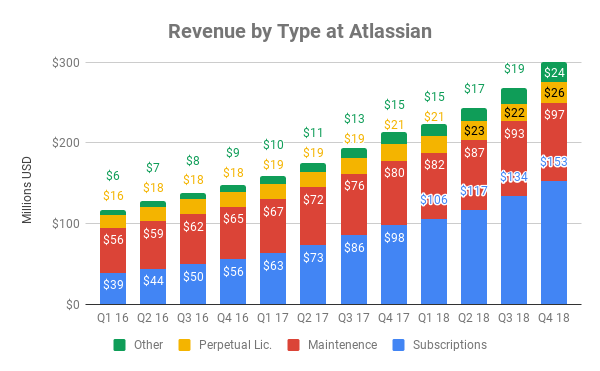 Atlassian revenue breakdown by type