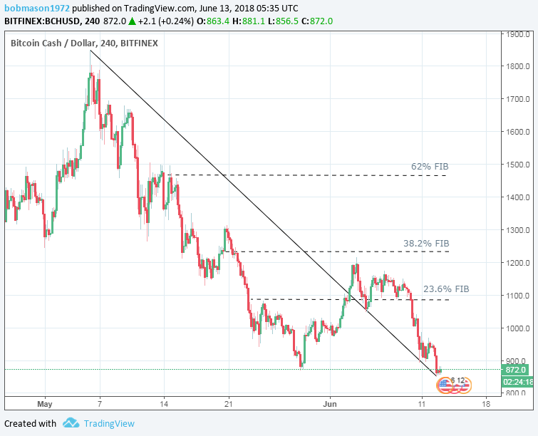 BCH/USD 13/06/18 4-Hourly Chart