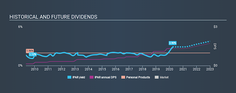 NasdaqGS:IPAR Historical Dividend Yield March 26th 2020