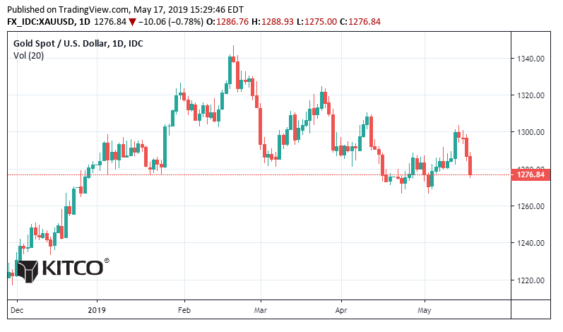 Gold Prices On The Brink of Fragility 1